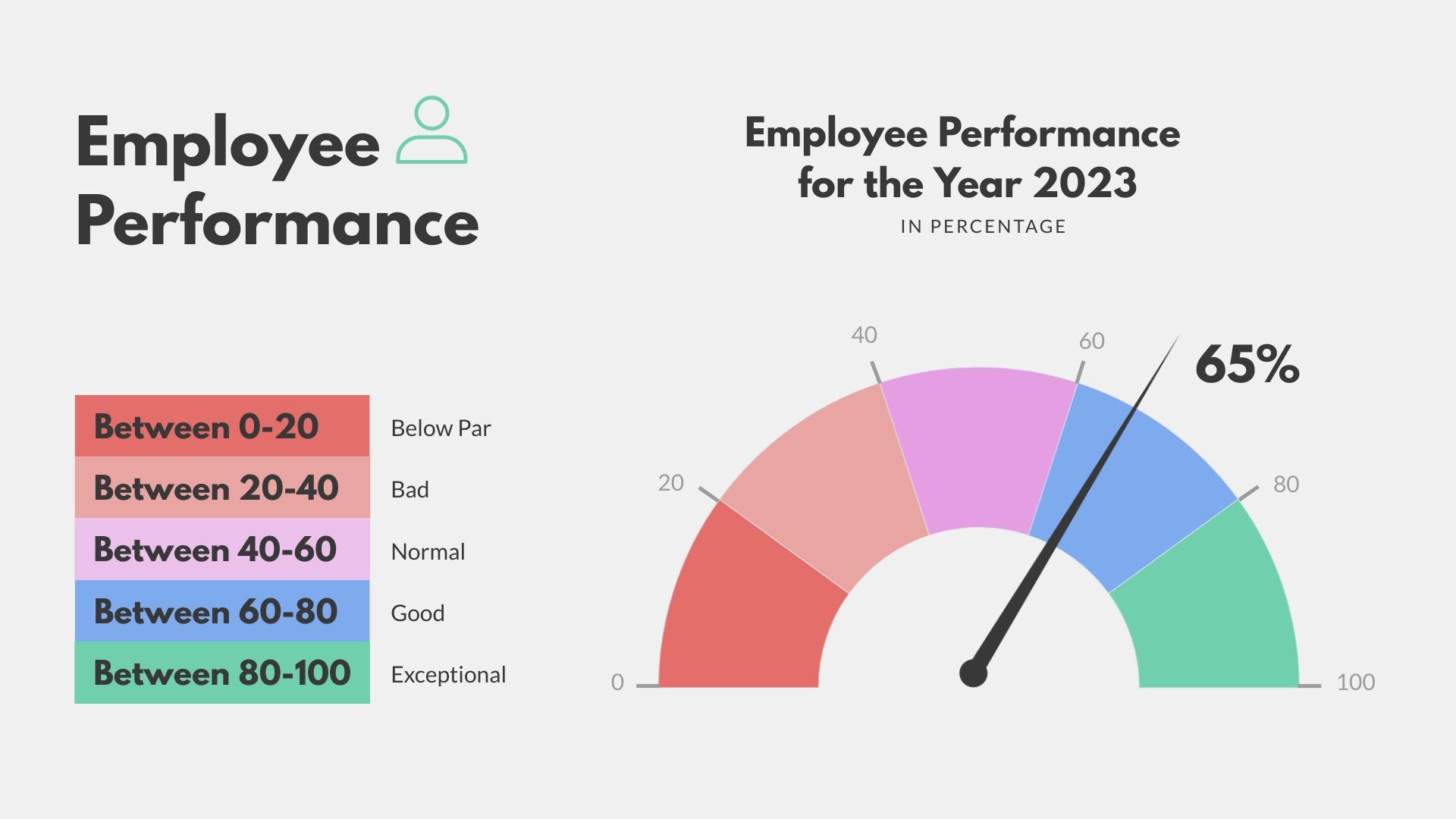 Employee Performance Gauge Chart Template