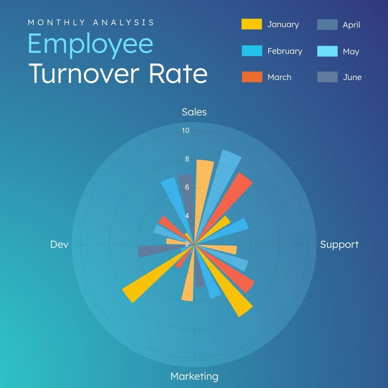 Employee Turnover Rate Polar Area Chart Square Template