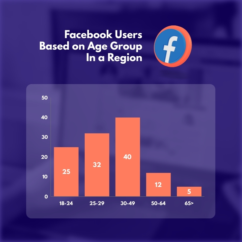 Facebook Users based on Age Group Histogram Square Template