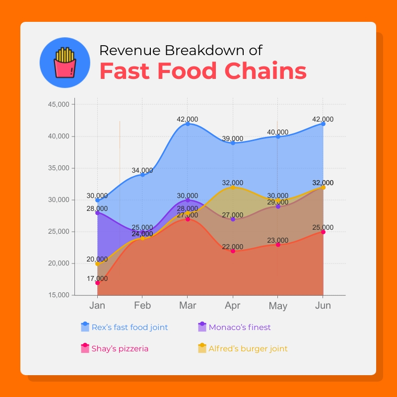 Fast Good Chain Area Chart Square Template