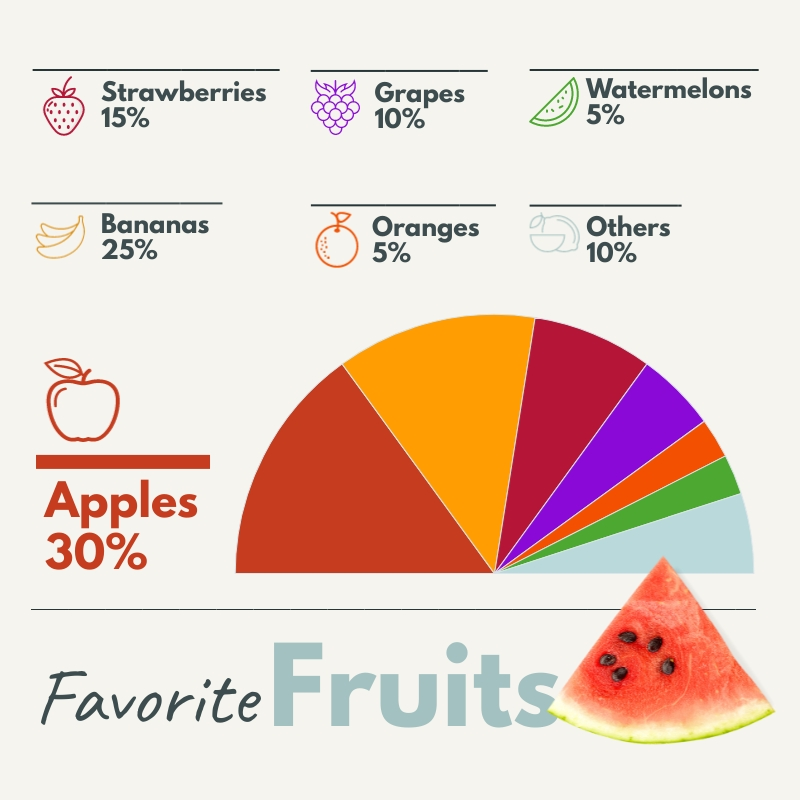 Favorite Fruits Pie Chart Square Template