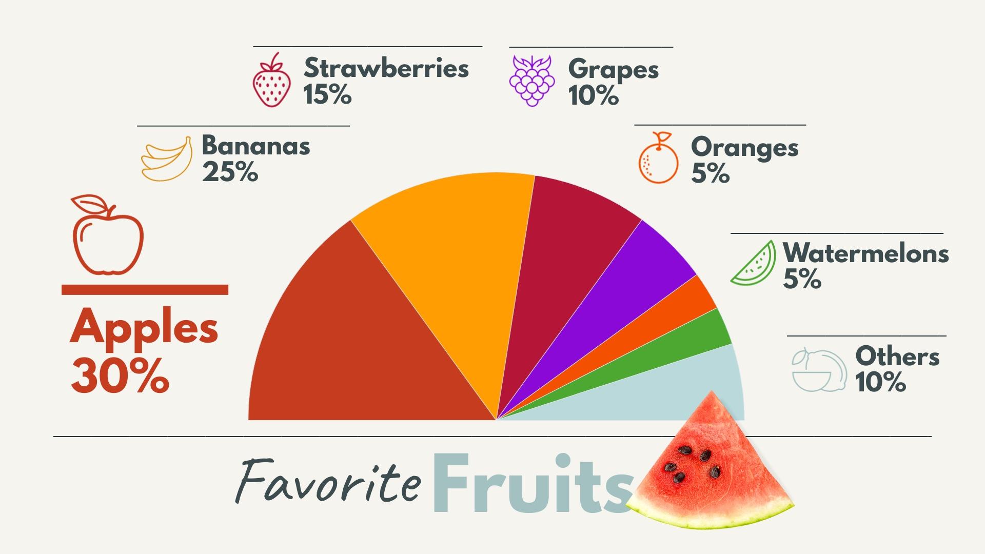 Favorite Fruits Pie Chart Template