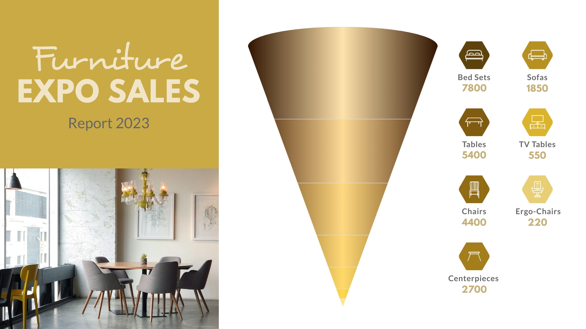 Furniture Expo Sales Report - Cone Chart Template