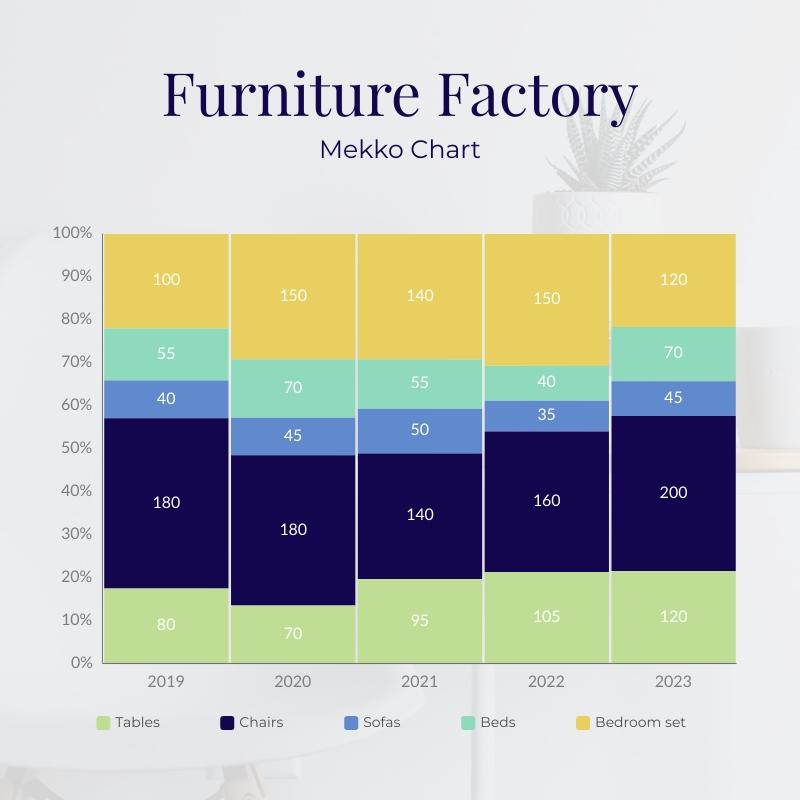 Furniture Factory Mekko Chart Square Template
