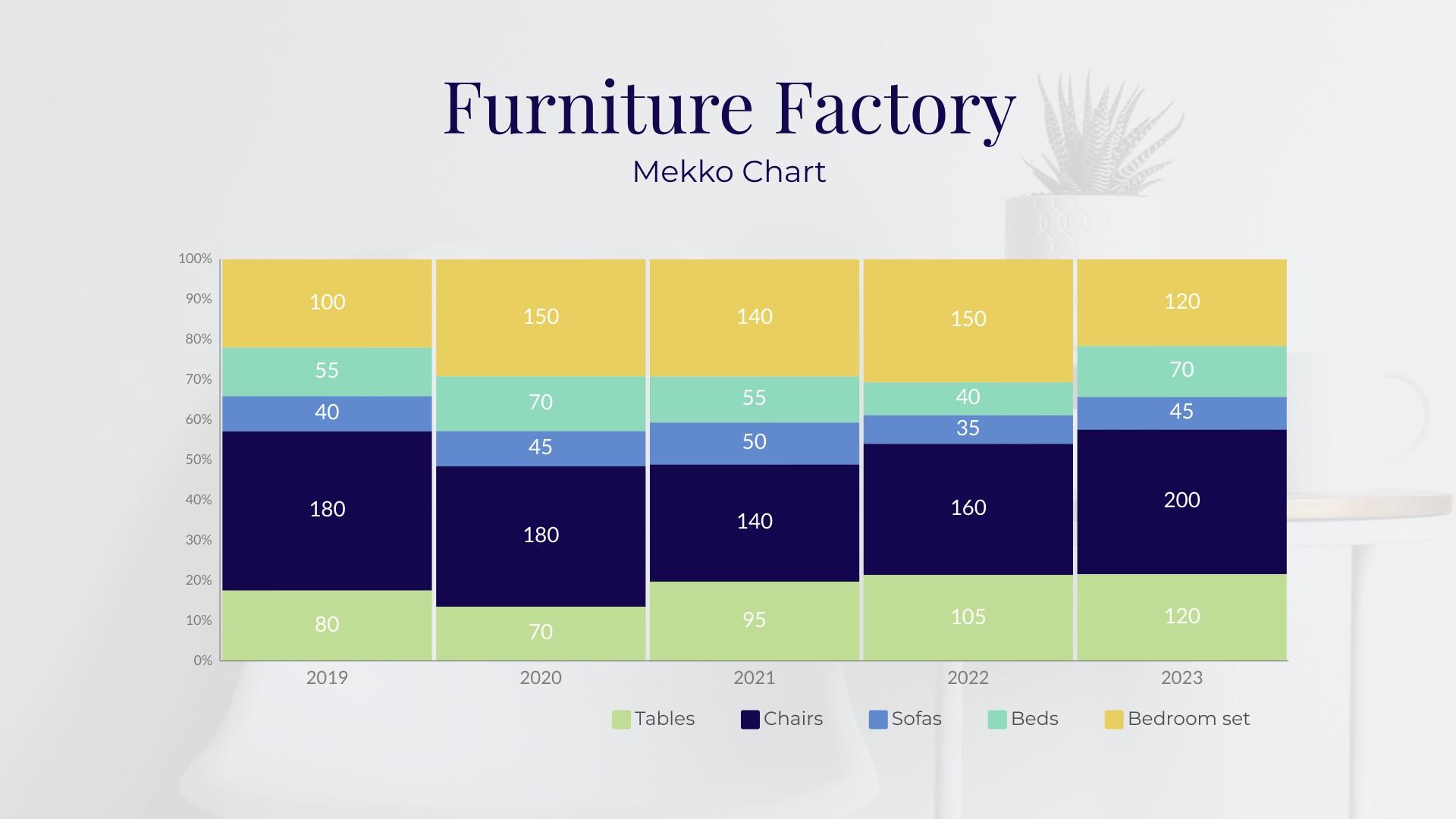 Furniture Factory Mekko Chart Template