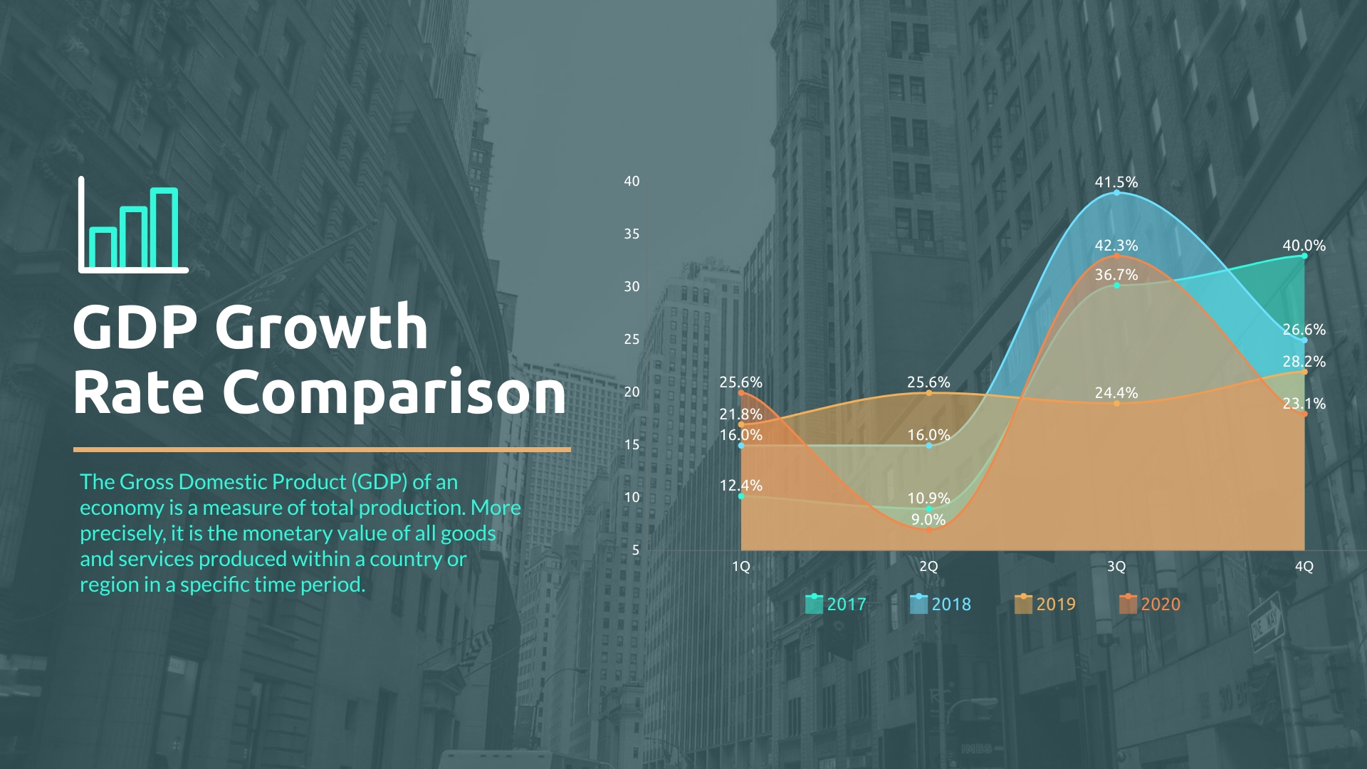 GDP Growth Rate Comparison - Area Chart Template
