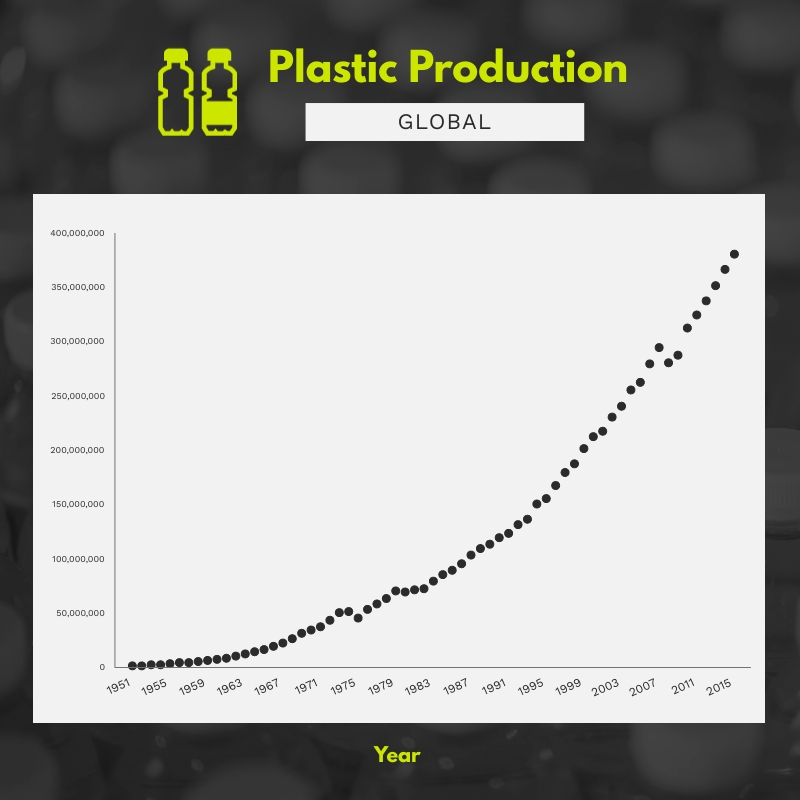 Global Plastic Production Scatter Plot Square Template