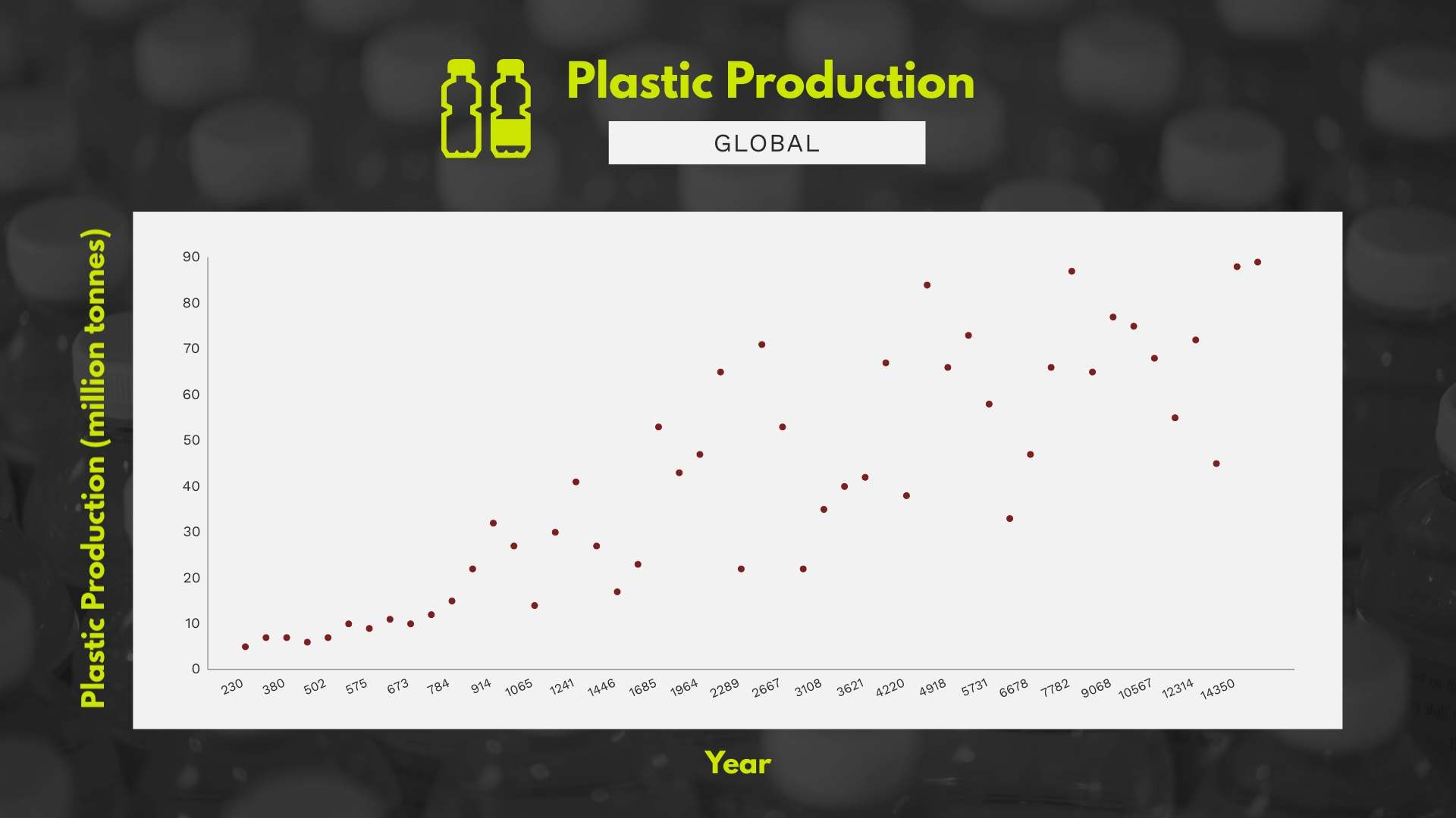 Global Plastic Production Scatter Plot Template