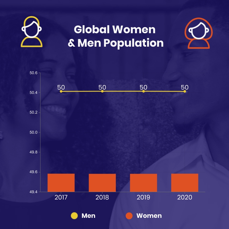 Global Population by Gender Dual Chart Square Template