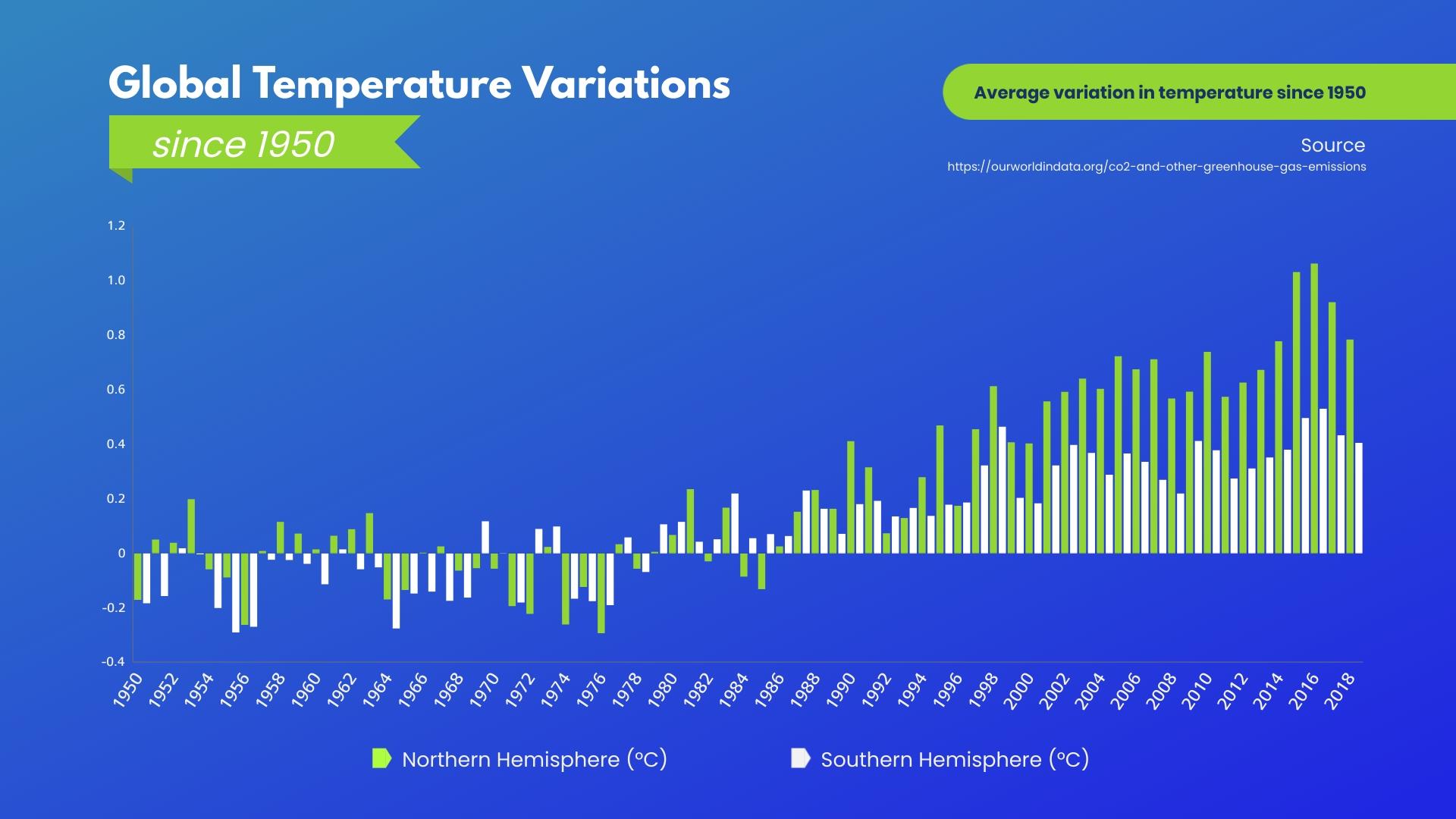Global Temperature Variations Bar Graph Template