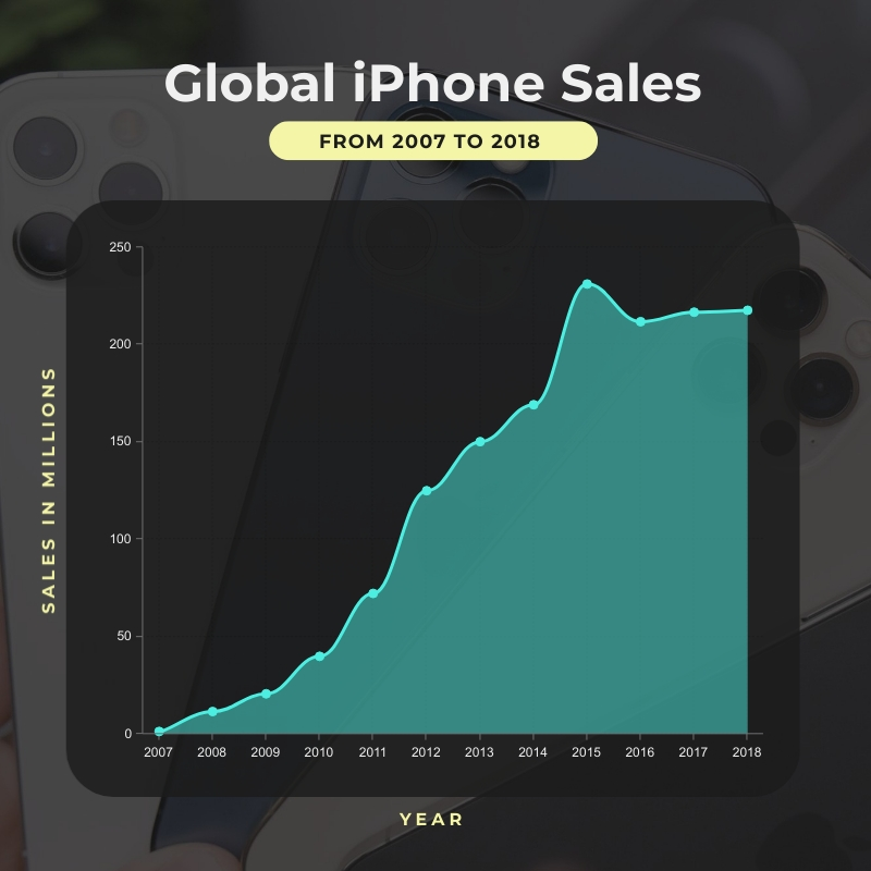 Global iPhone Sales Area Chart Square Template
