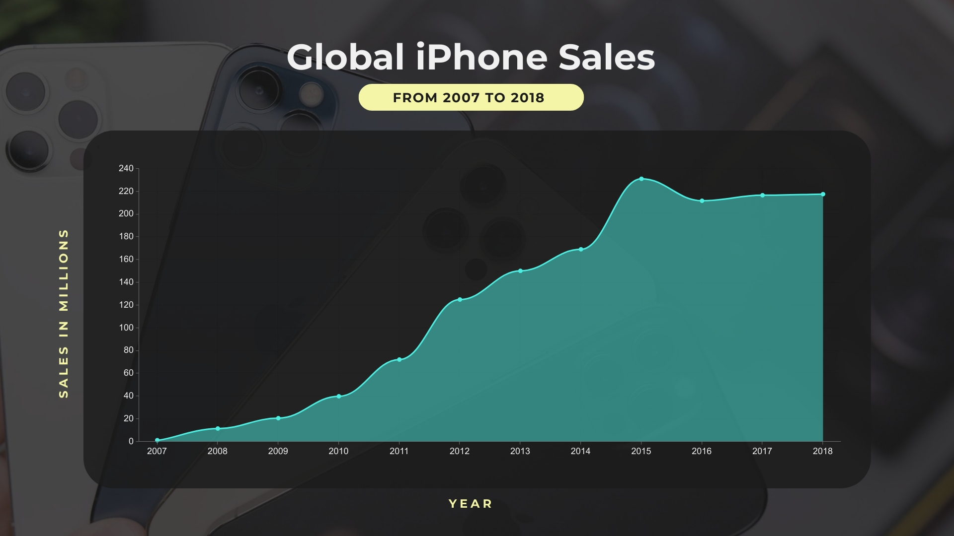 Global iPhone Sales Area Chart Template