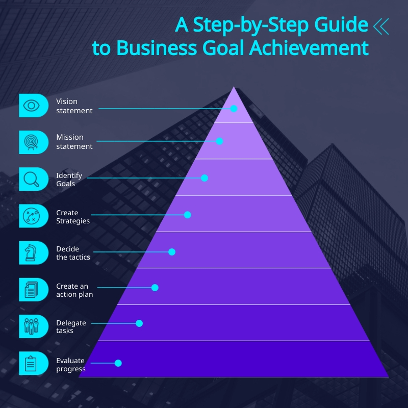 Goal Achievement Strategy - Pyramid Chart Square Template
