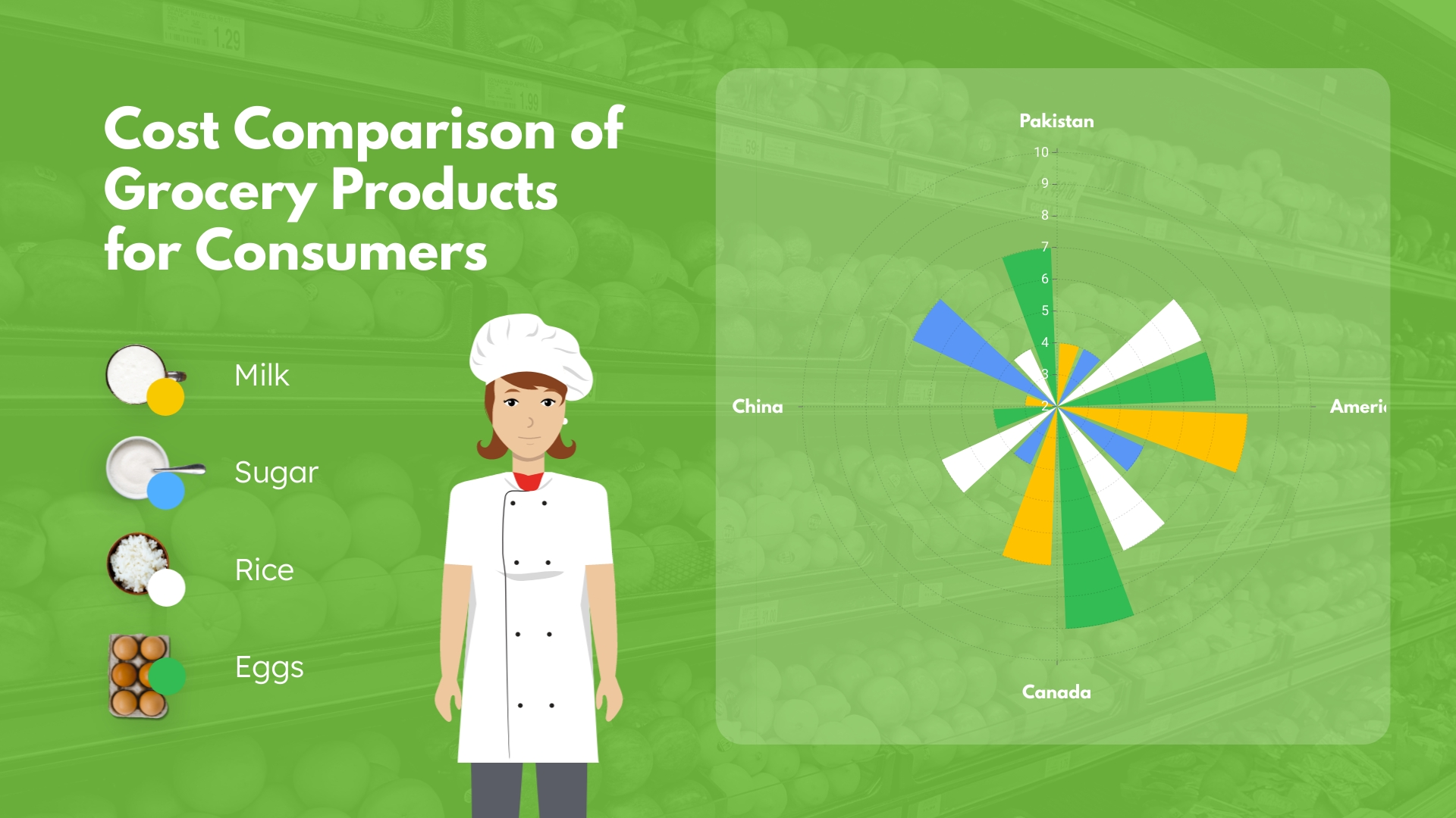 Grocery Products Polar Area Chart Template