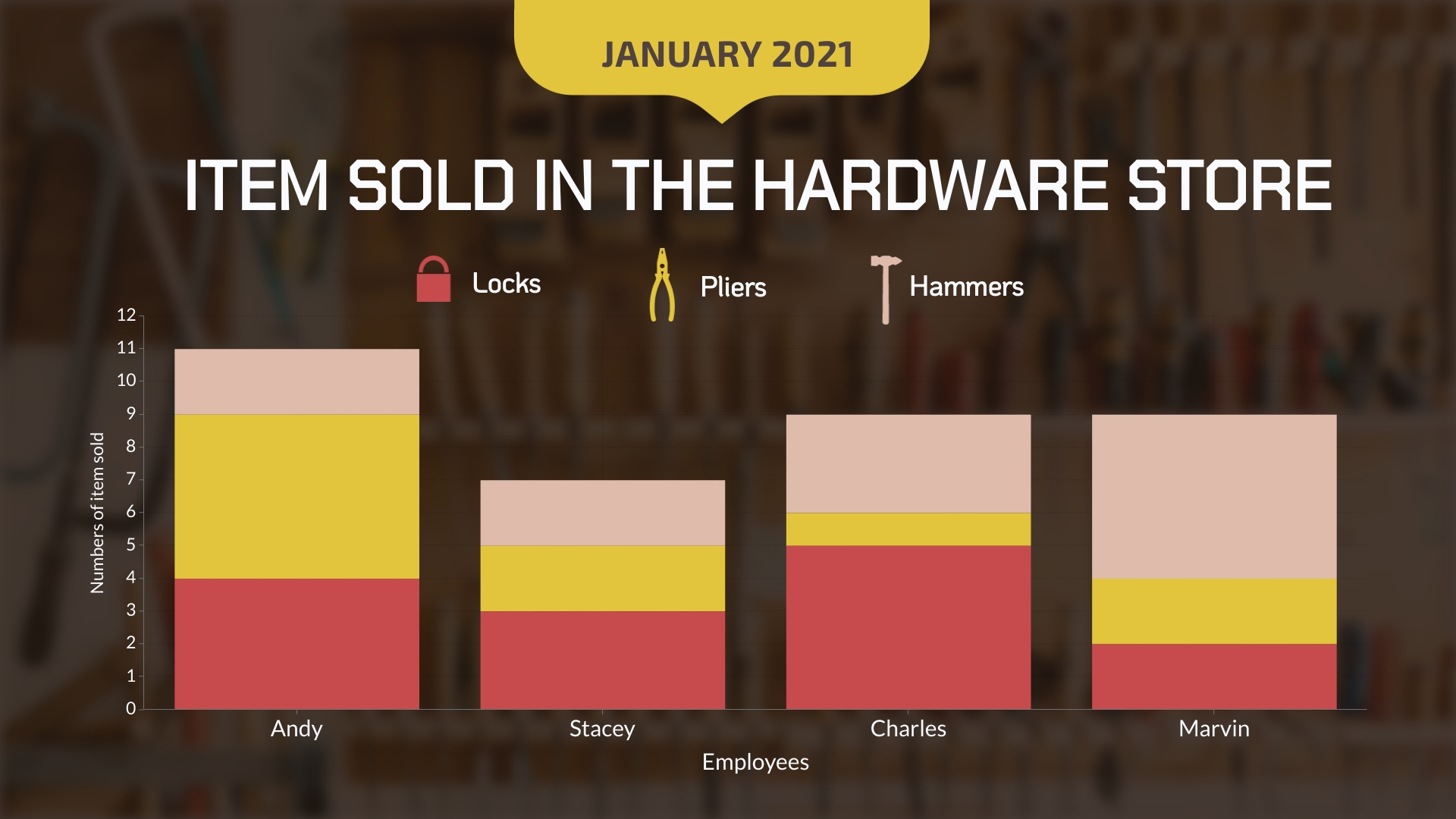 Hardware Store Sales Bar Graph  Template