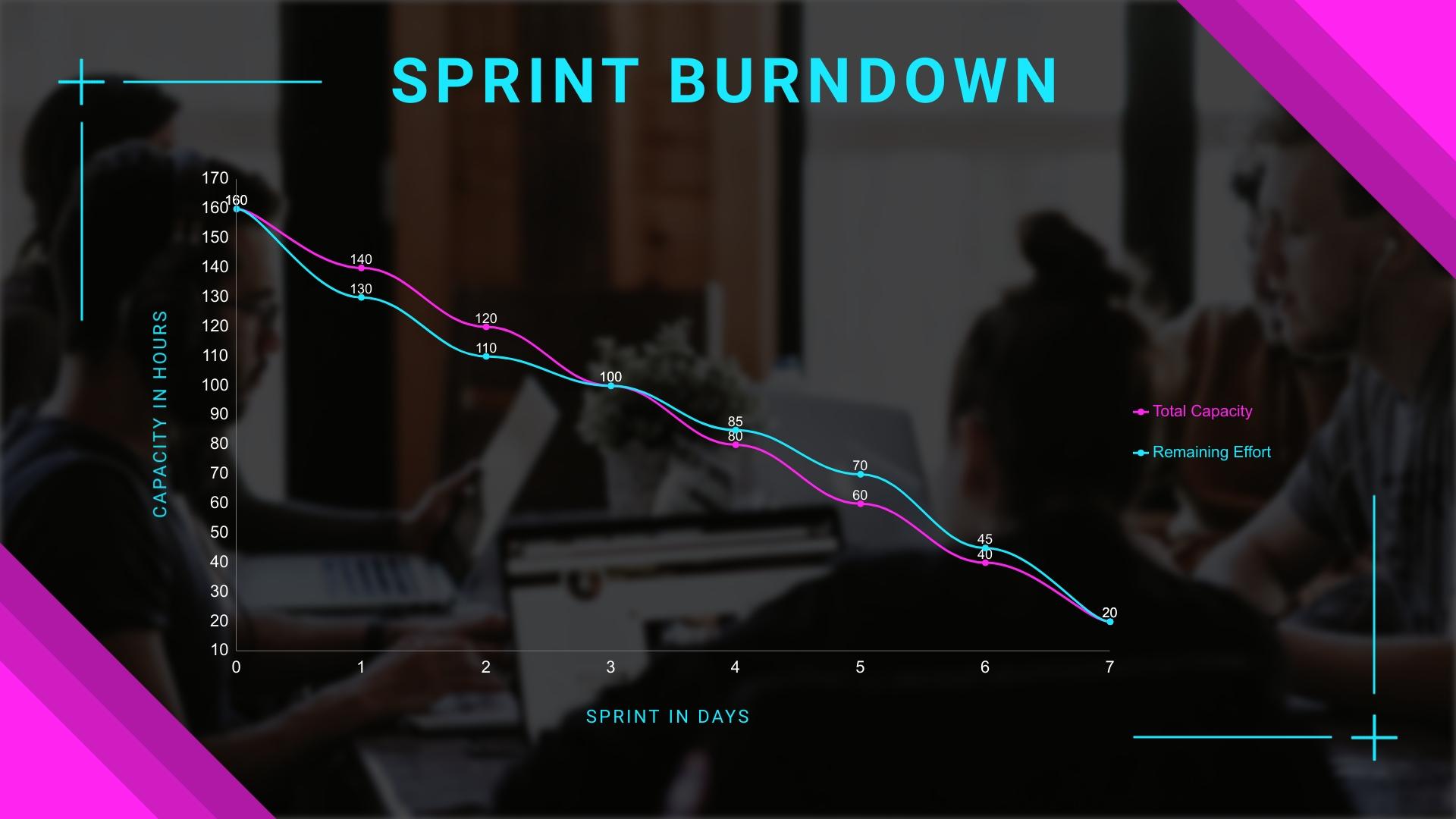 Hourly Sprint Burndown Chart Template