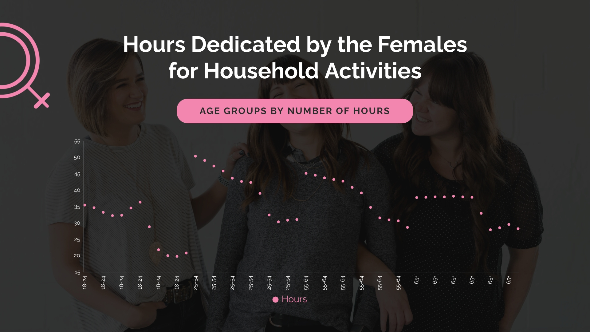 Hours Dedicated to Household Activities Scatter Plot Template