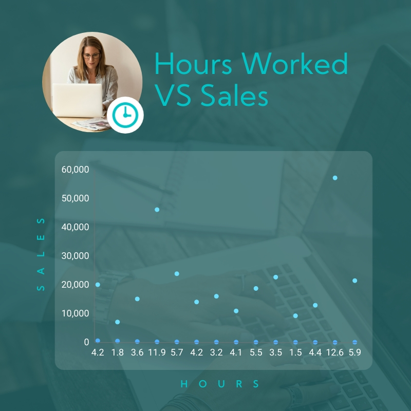 Hours Worked vs Sales Scatter Plot Square Template
