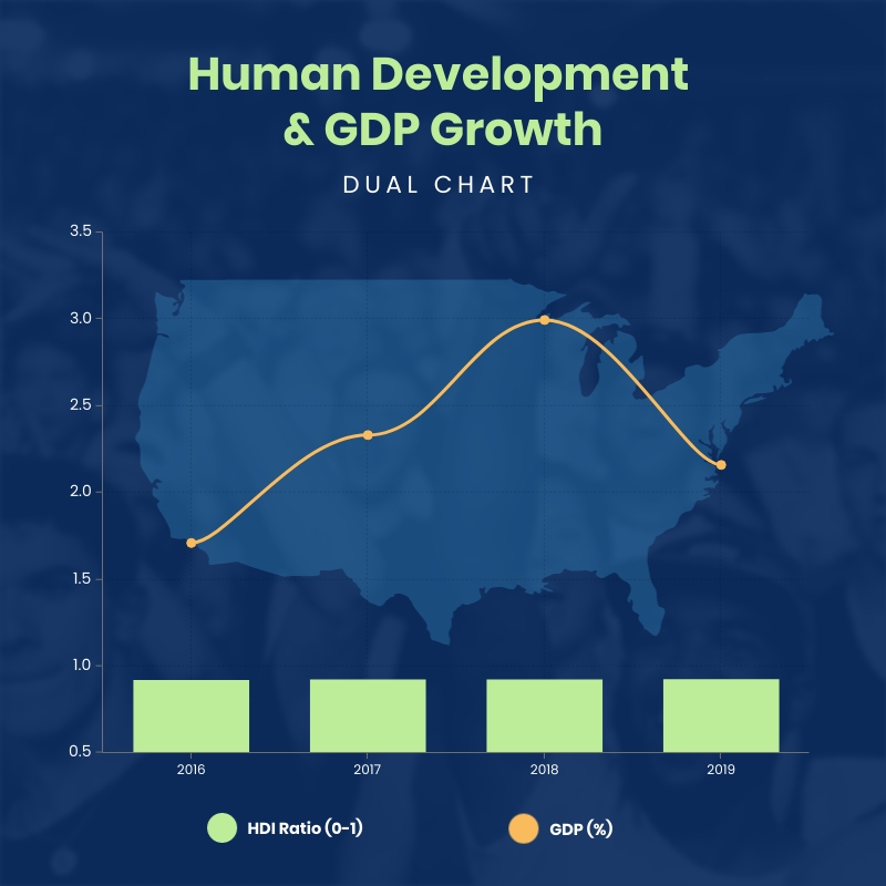Human Development and GDP Growth Dual Chart Square Template