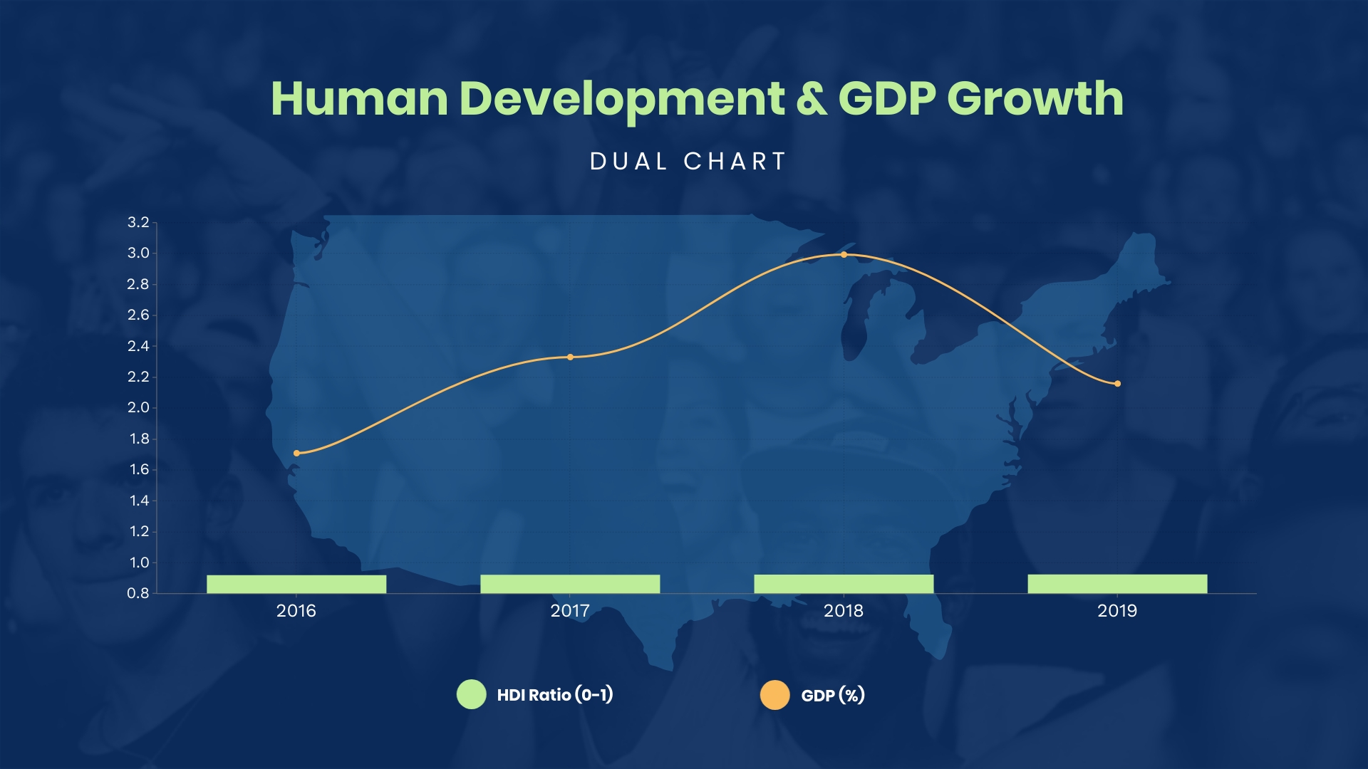 Human Development and GDP Growth Dual Chart Template