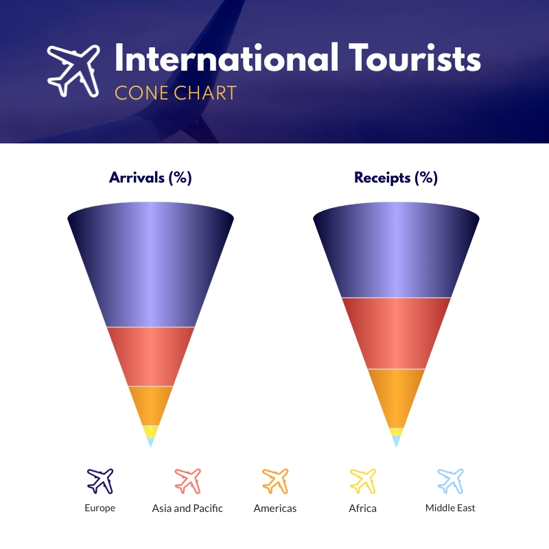 International Tourists Cone Chart Square Template