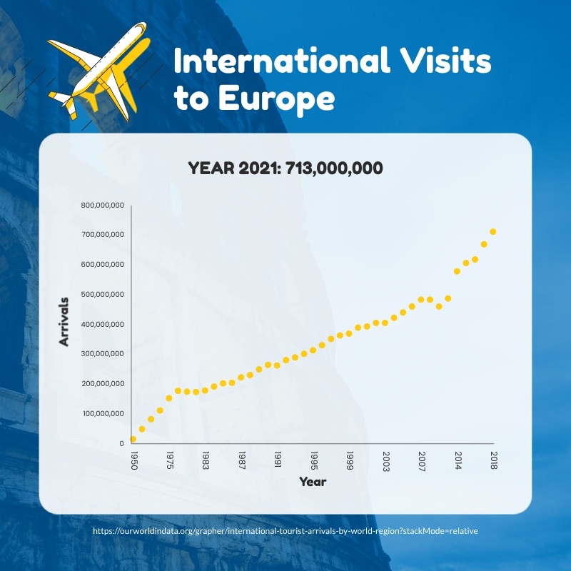 International Visits to Europe Scatter Plot Square Template