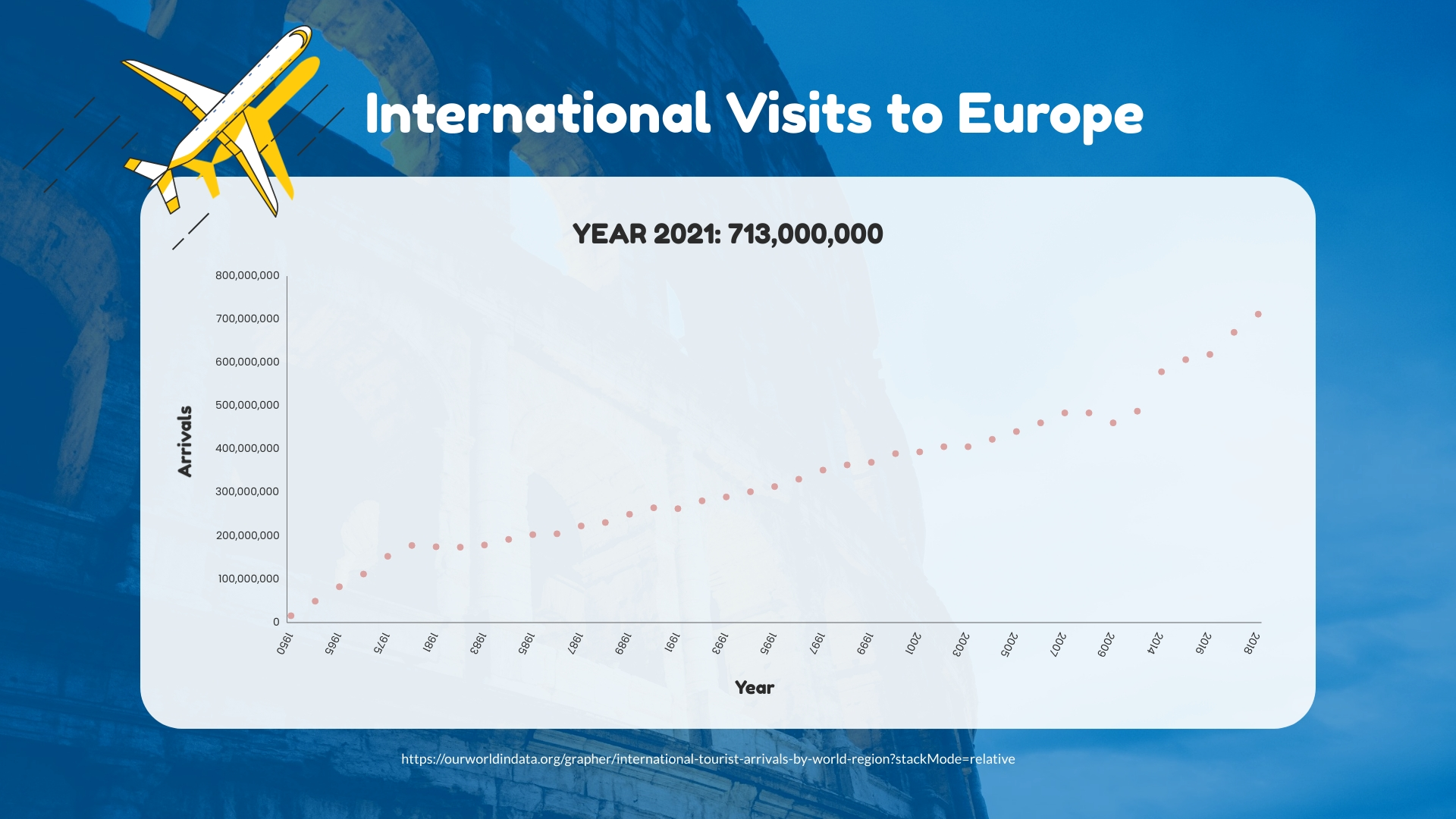 International Visits to Europe Scatter Plot Template