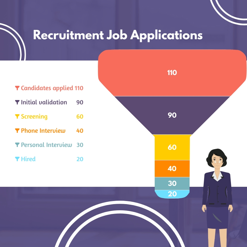 Job Application Funnel Chart Square Template