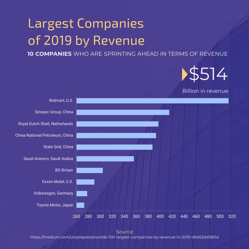 Largest Companies of 2019 by Revenue Bar Graph Square Template