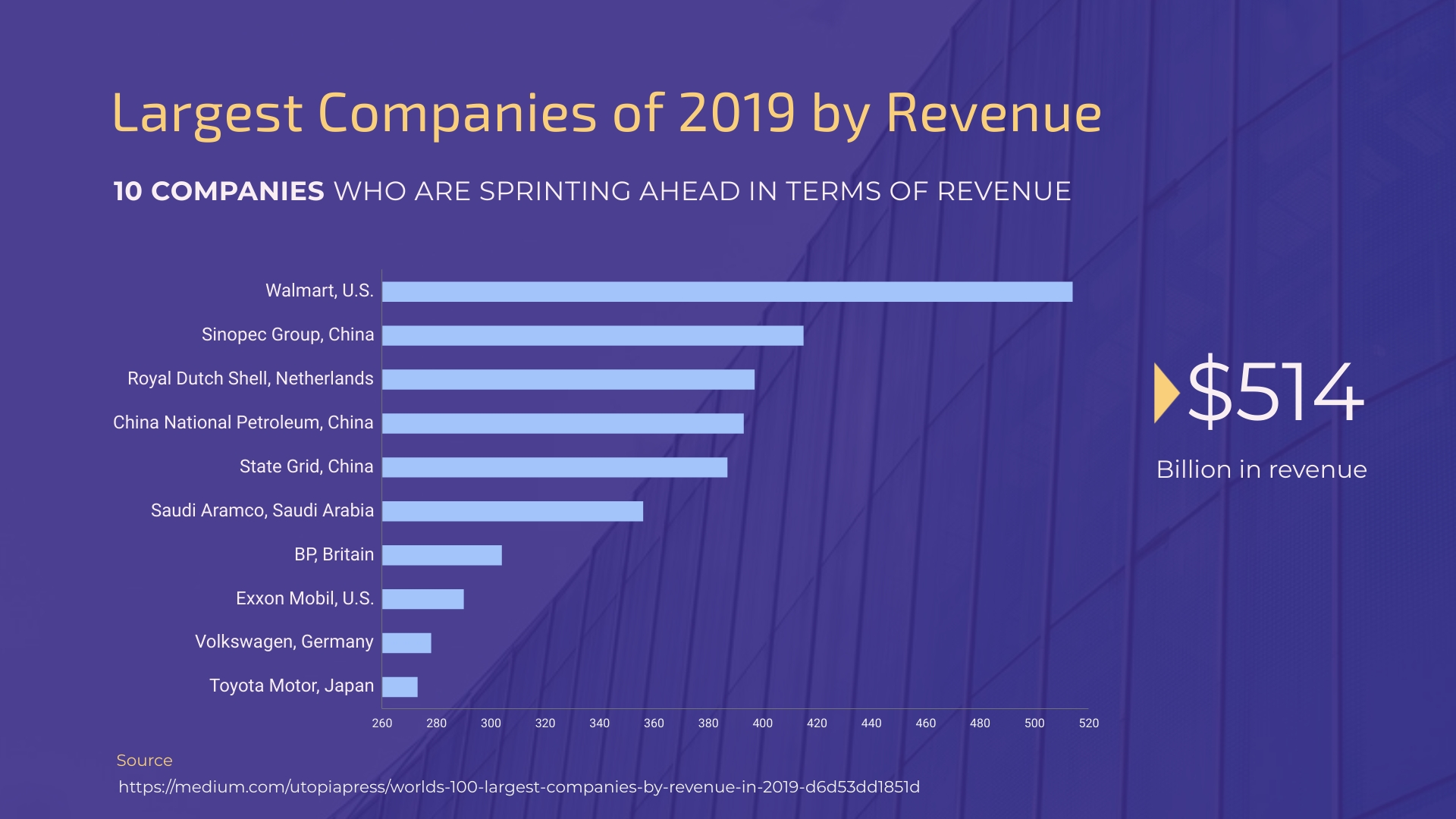 Largest Companies of 2019 by Revenue Bar Graph Template