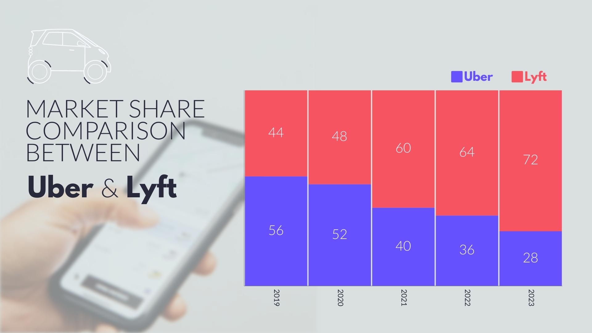 Market Share Comparison Mekko Chart Template