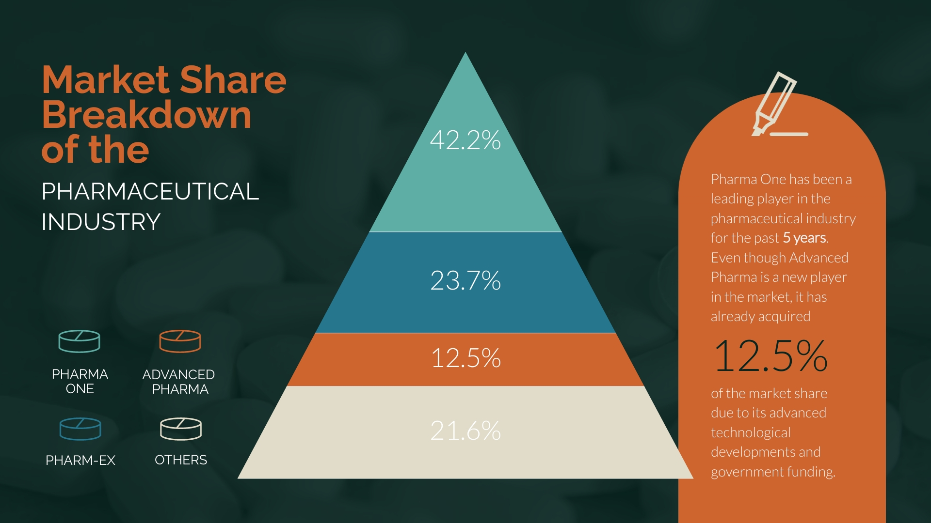 Market Share - Pyramid Chart Template