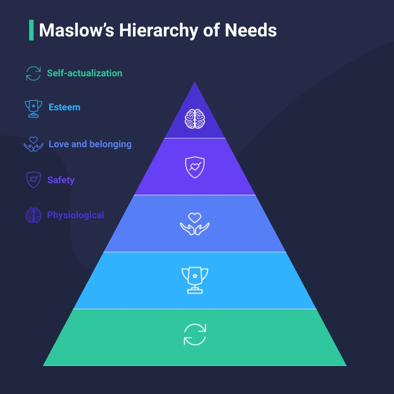 Maslow's Hierarchy of Needs - Pyramid Chart Square Template