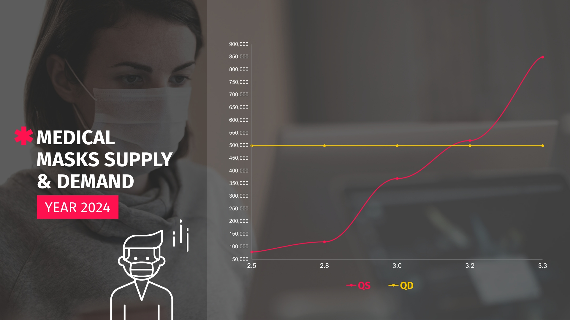 Medical Product Supply and Demand Graph Template
