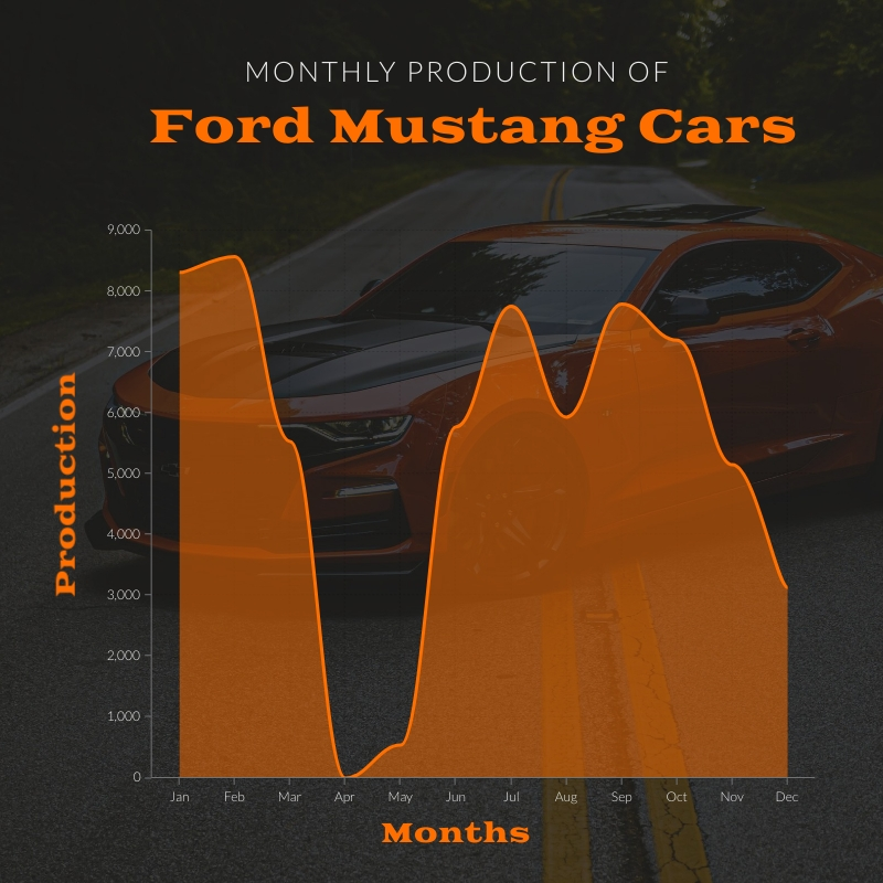 Monthly Car Production Area Chart Square Template
