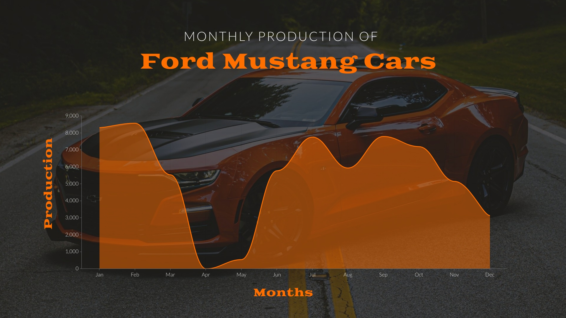 Monthly Car Production Area Chart Template