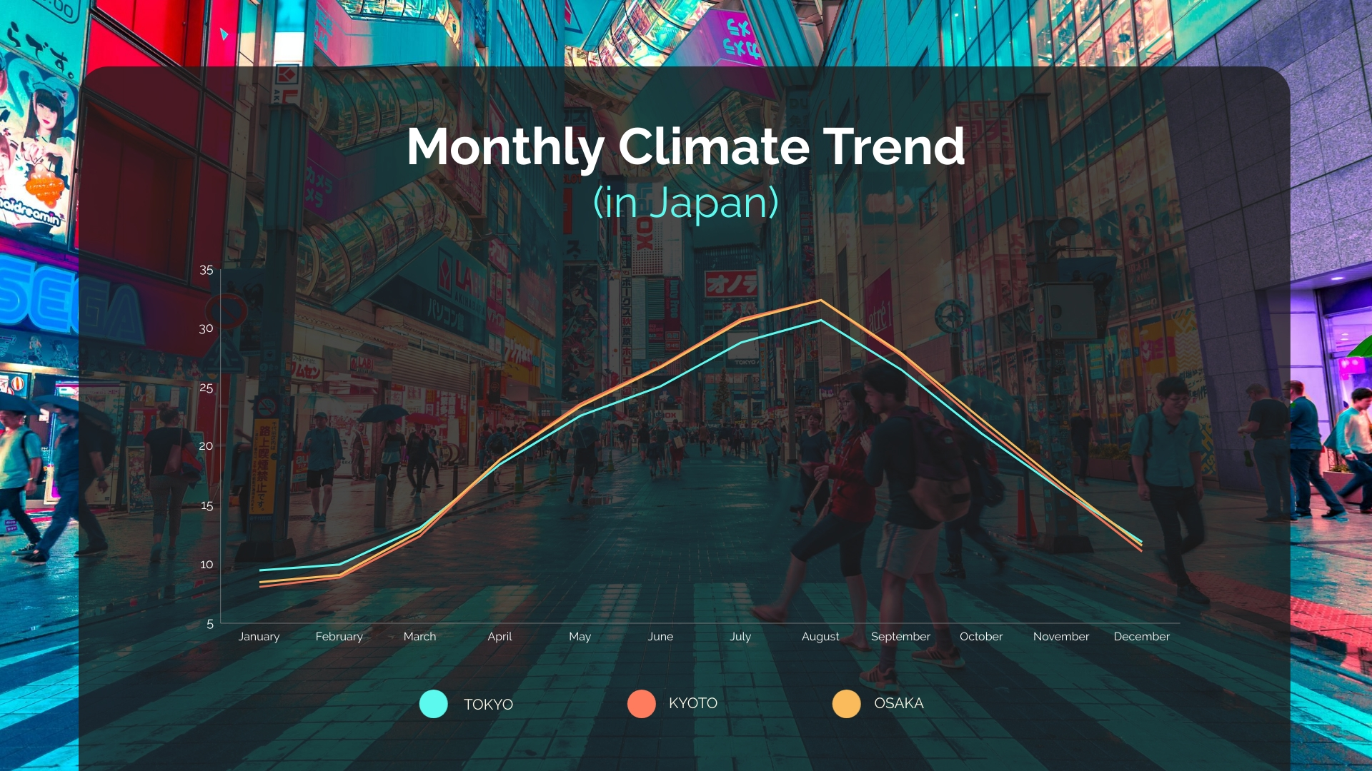 Monthly Climate Trend in Japan Line Graph Template