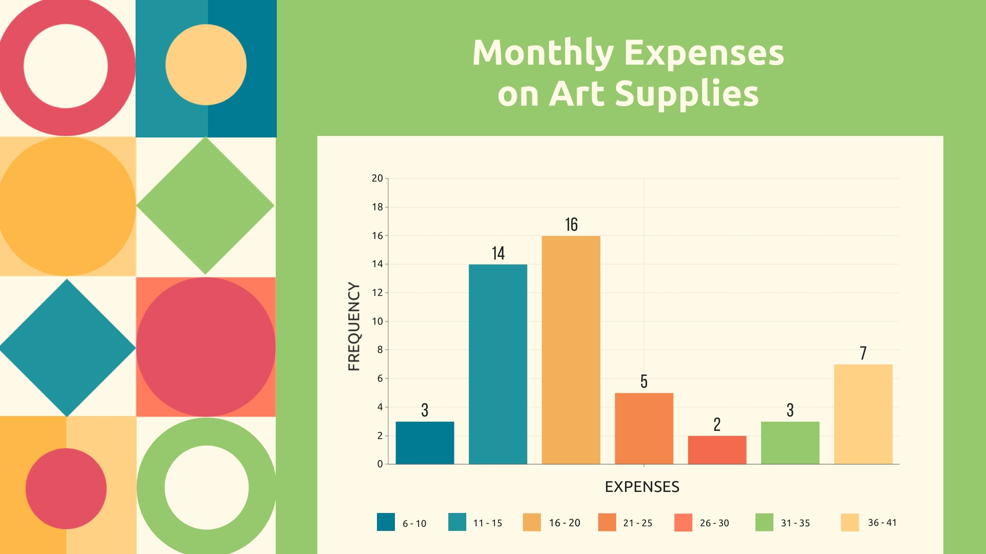 Monthly Expenses on Art Supplies Histogram Template