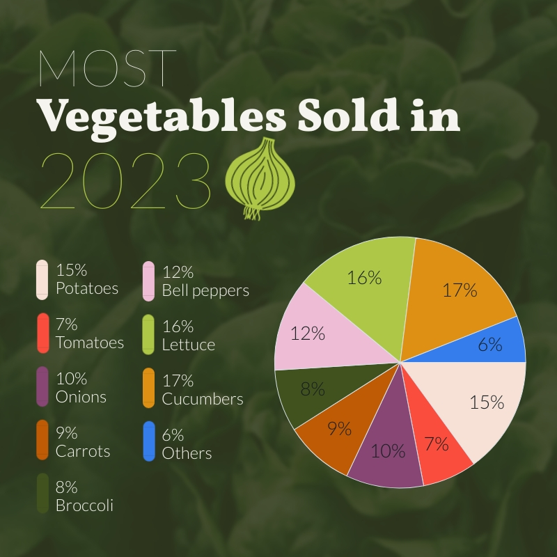 Most Vegetables Sold Pie Chart Square Template