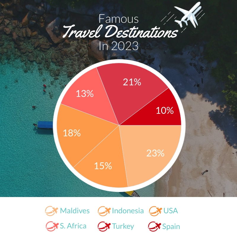 Most Visited Travel Destinations Pie Chart Square Template