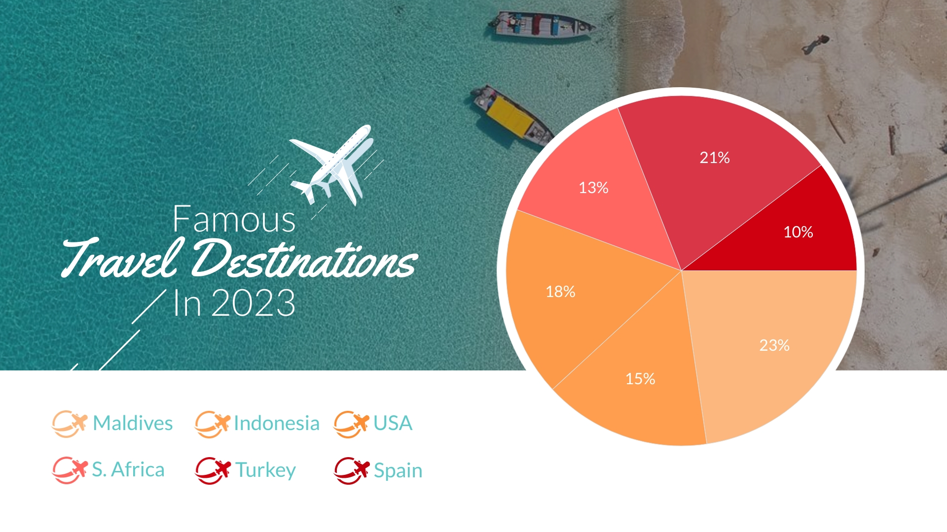 Most Visited Travel Destinations Pie Chart Template