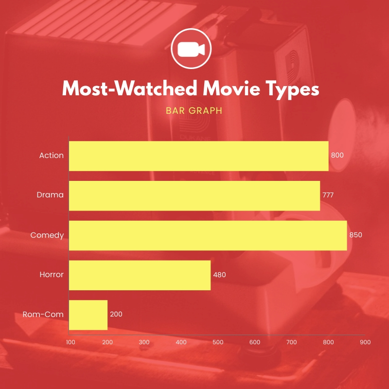 Most-Watched Movie Types Bar Graph Square Template