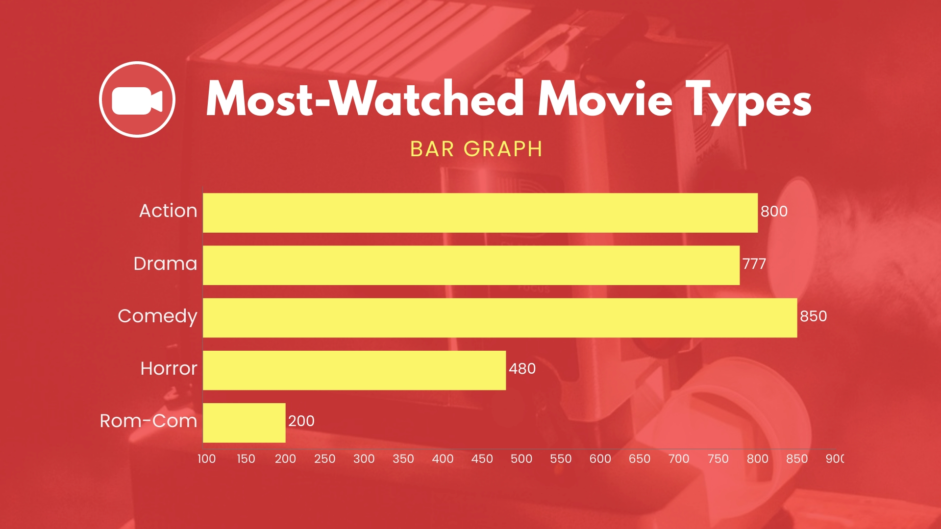Most-Watched Movie Types Bar Graph Template