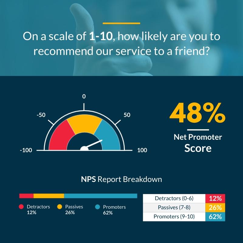 Net Promoter Score Gauge Chart Square Template