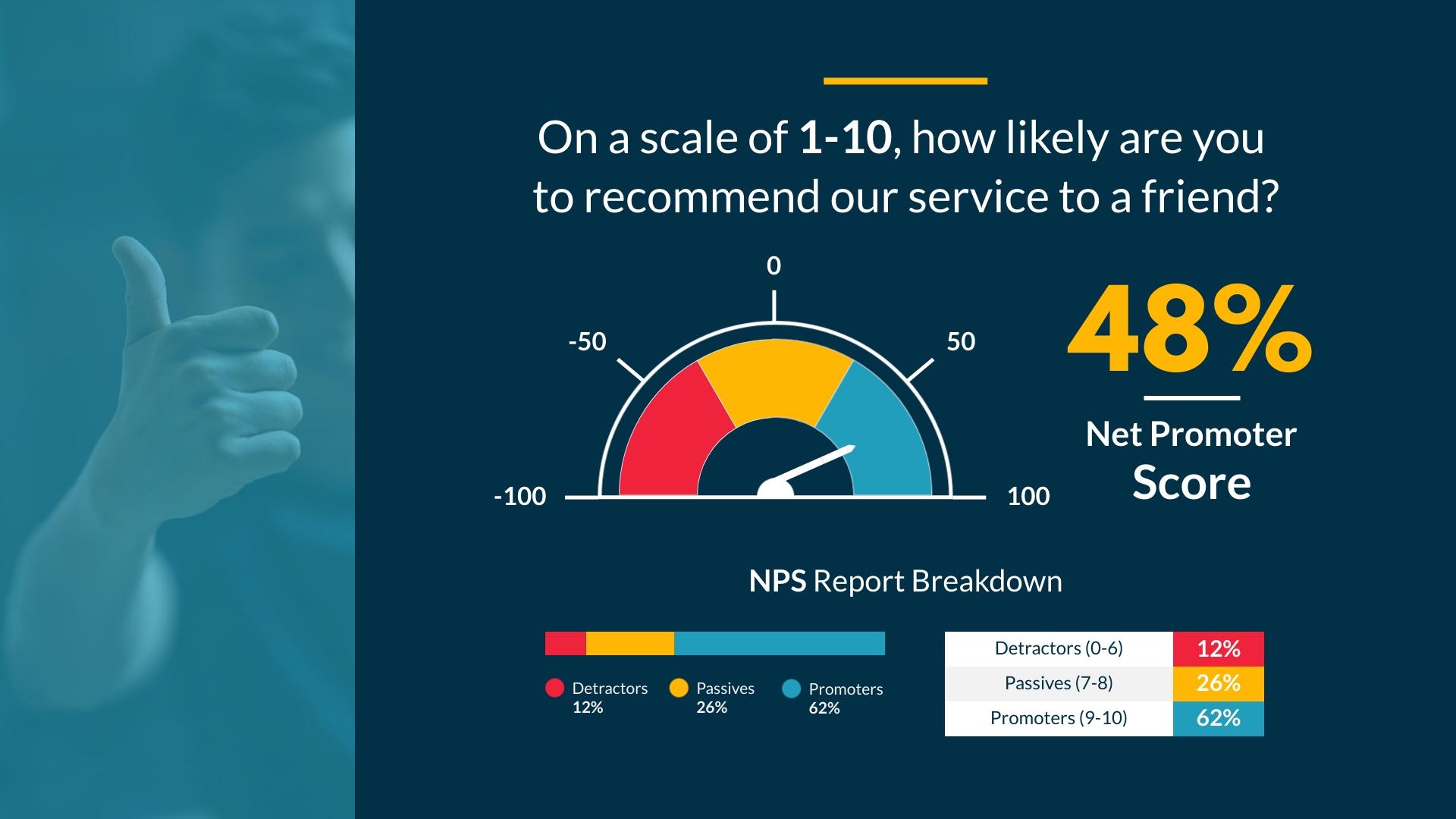 Net Promoter Score - Gauge Chart Template
