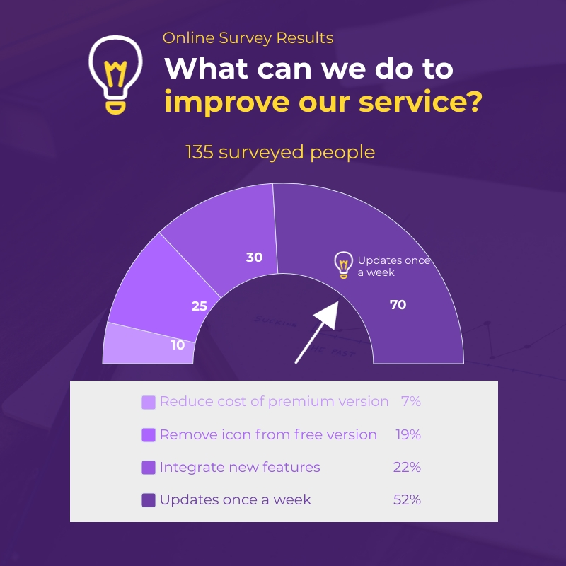 Online Survey Results Gauge Chart Square Template