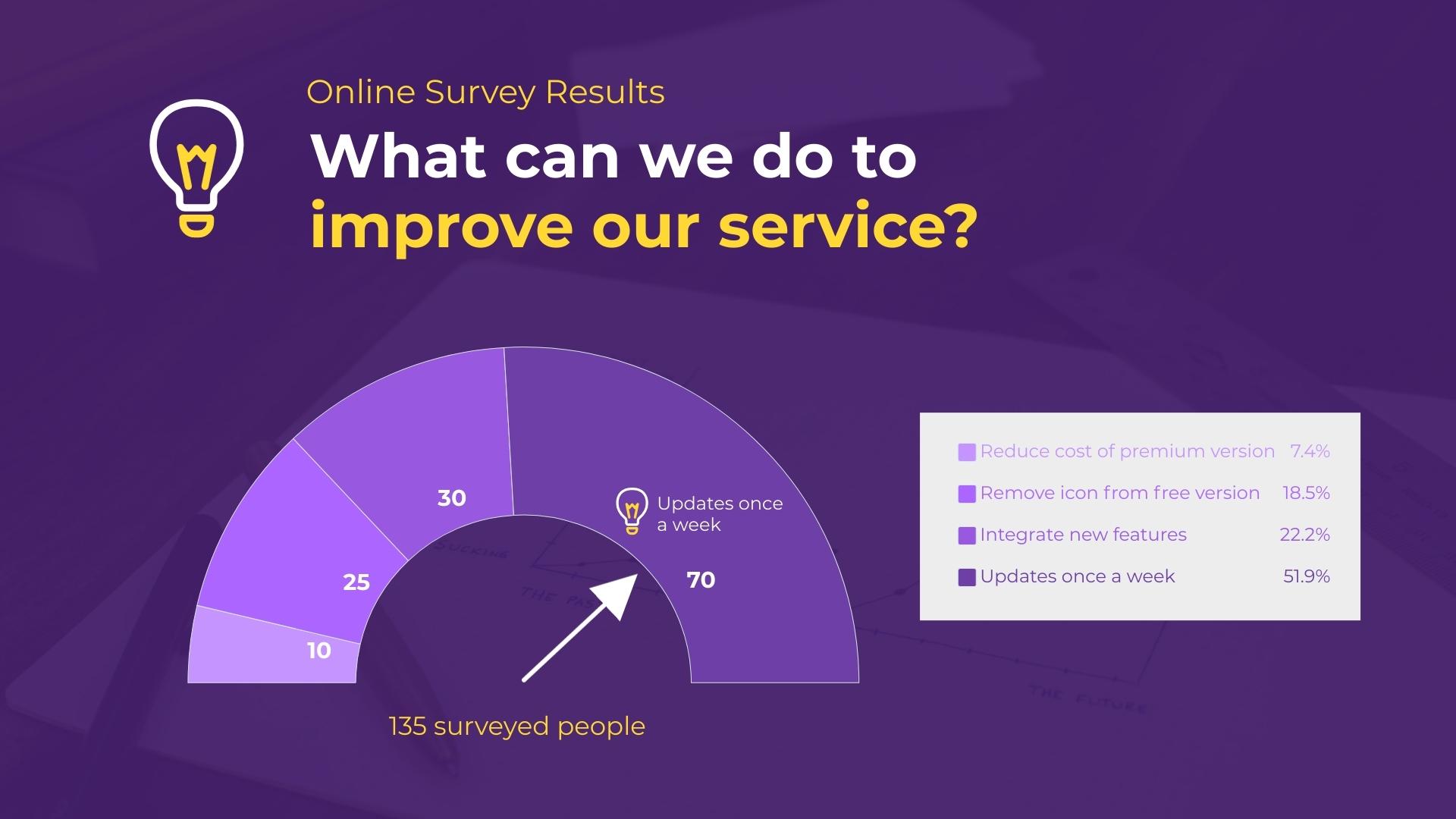 Online Survey Results - Gauge Chart Template
