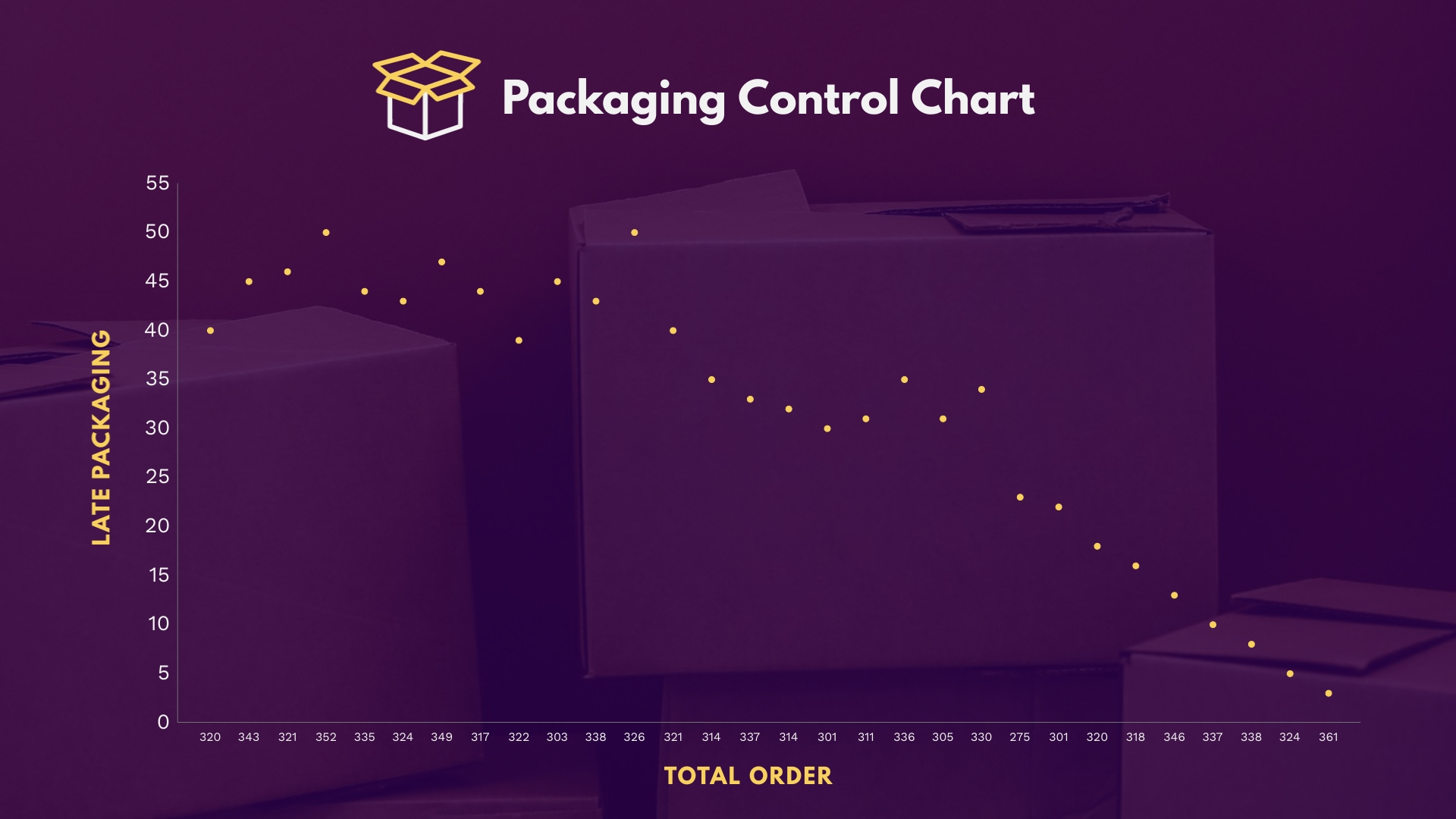 Packaging Control Scatter Plot Square Template