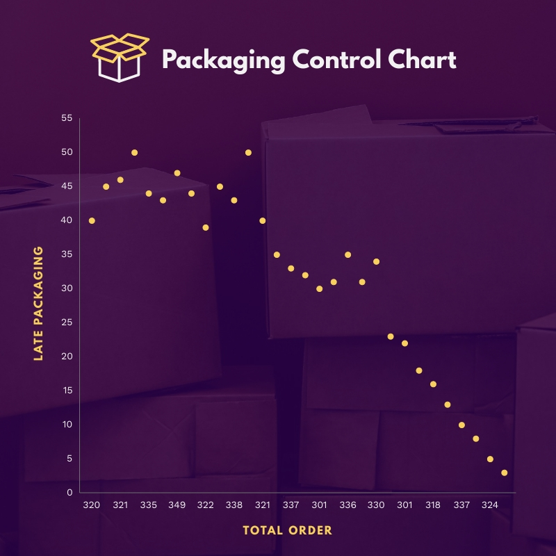 Packaging Control Scatter Plot Template