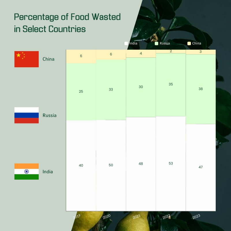 Percentage of Food Wasted Mekko Chart Square Template